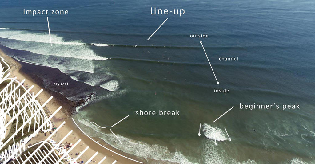 where to practice surfing