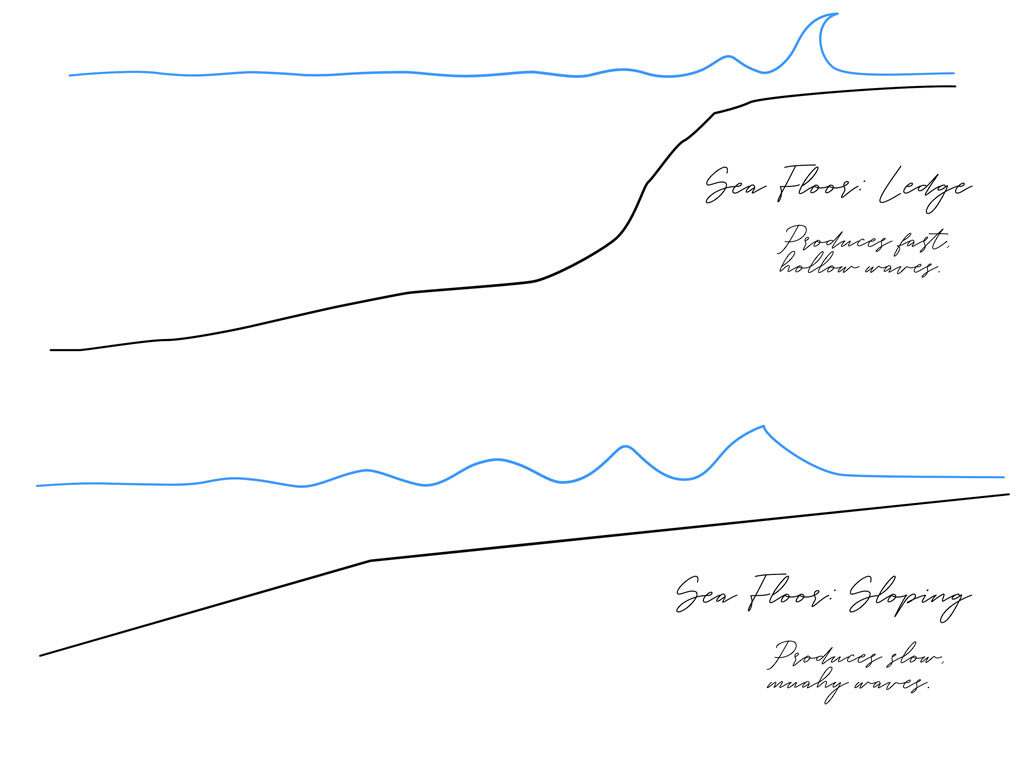 How to read waves. Ledge vs. sloping bathymetry