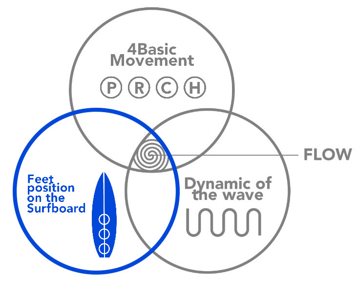 Three Circles of Power: Foot Placement