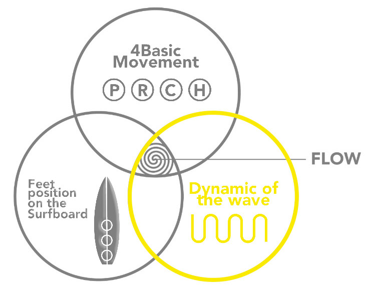 Three Circles of Power: Dynamic of Wave